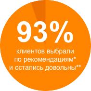 93% клиентов выбрали по рекомендациям и остались довольны